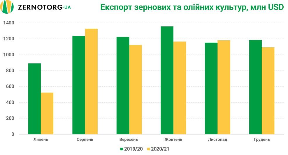 Экспорт зерновый и масличных культур, $ млн