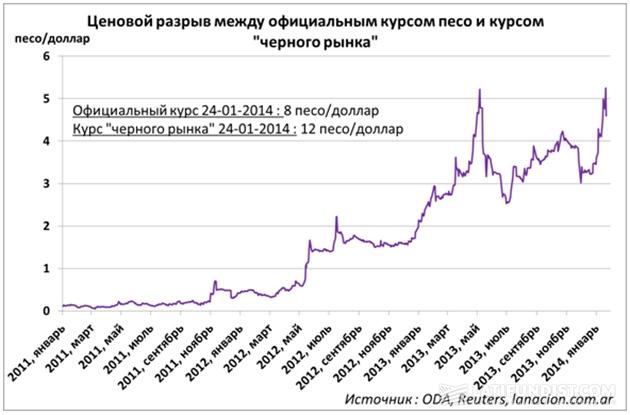 Ценовой разрыв между официальным курсом песо и курсом «черного рынка»