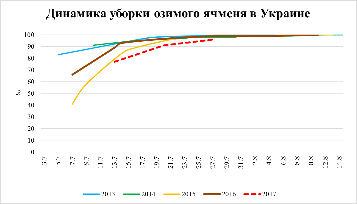 Источник: Министерство аграрной политики и продовольствия Украины