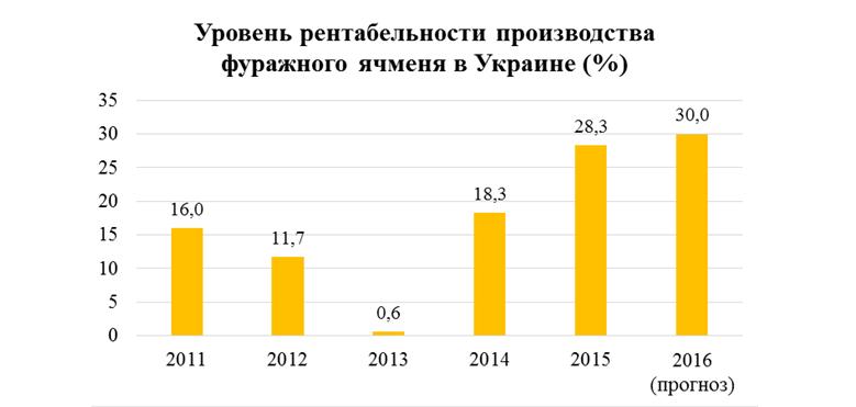 Источник: Госкомстат Украины