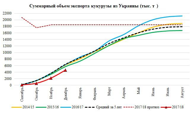 Источник: Министерство аграрной политики и продовольствия Украины, ODА