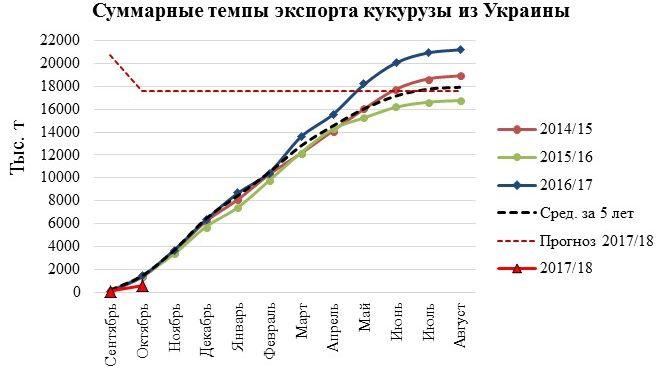 Источник: Минагропрод Украины