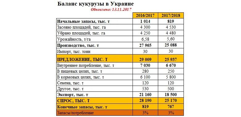 Источник: «УкрАгроКонсалт»