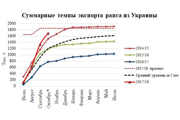 Источник: Госкомстат Украины, ODA