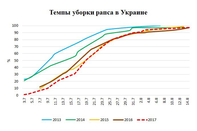 Источник: Министерство аграрной политики и продовольствия Украины, ODA
