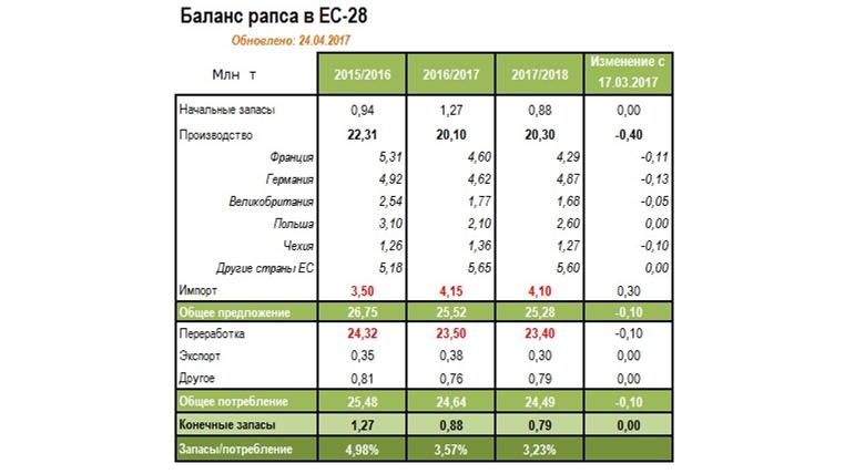 Баланс рапса в ЕС-28
