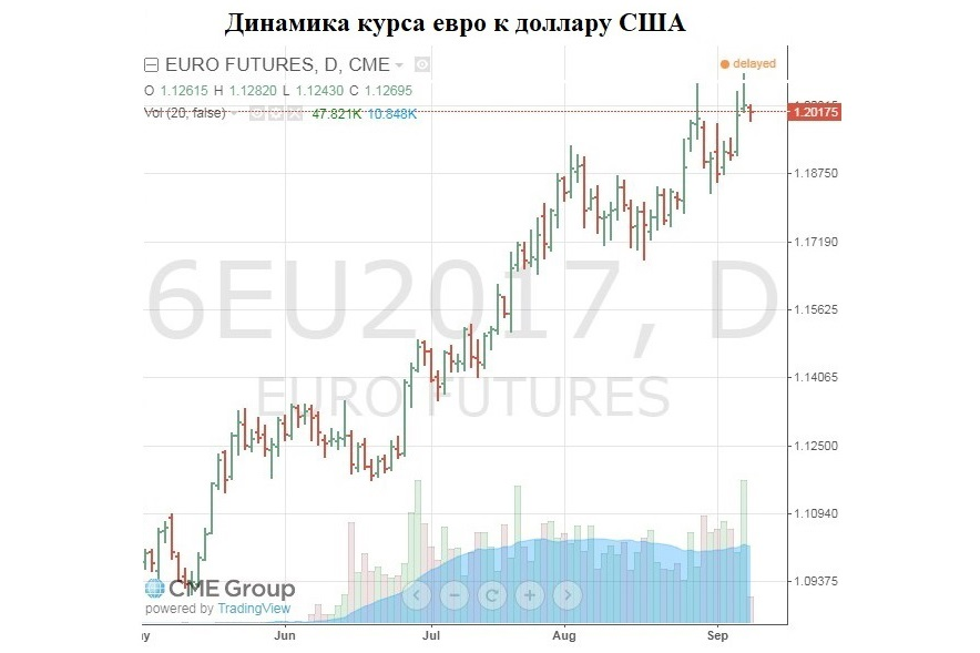 Источник: CME Group