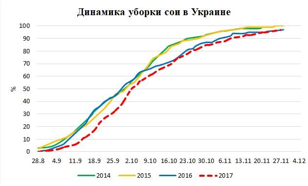Источники: ODA, Министерство аграрной политики и продовольствия Украины
