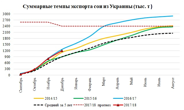 Источник: ODA, Министерство аграрной политики и продовольствия Украины