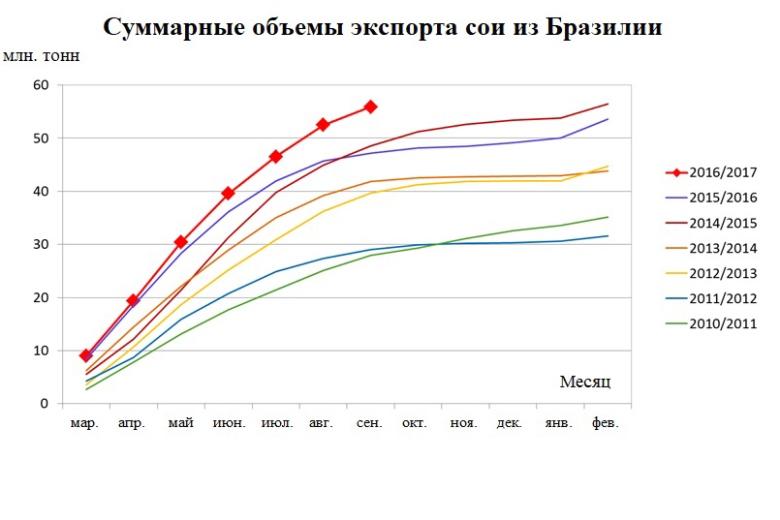 Источник: Министерство развития, промышленности и внешней торговли Бразилии, ODA