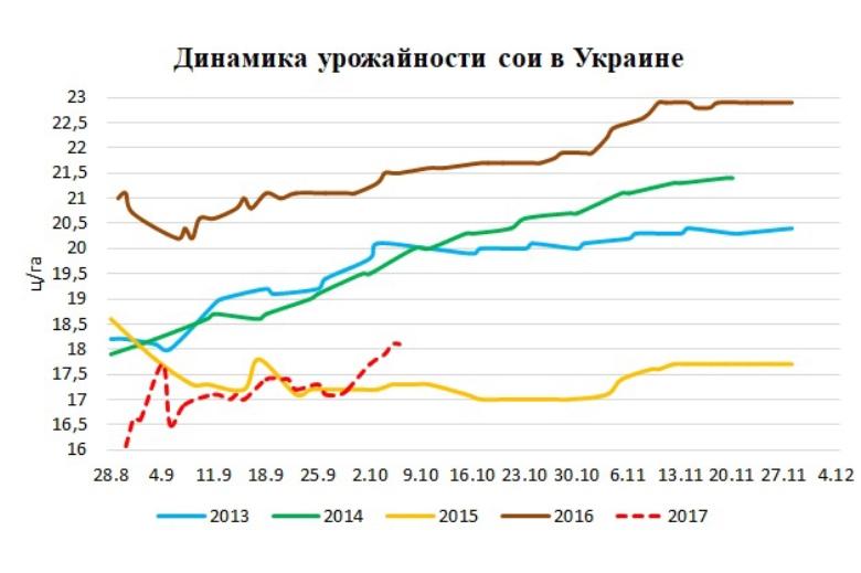 Источник: Министерство агарной политики и продовольствия Украины, ODA