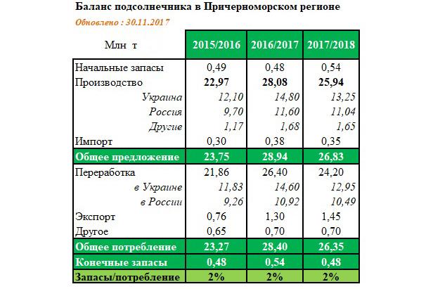 Источники: USDA, Oil World, ODA