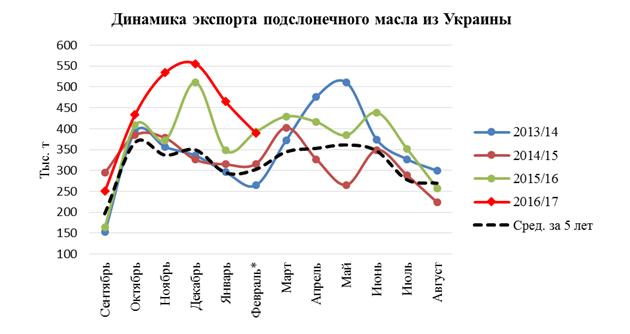 Динамика экспорта подсолнечного масла из Украины