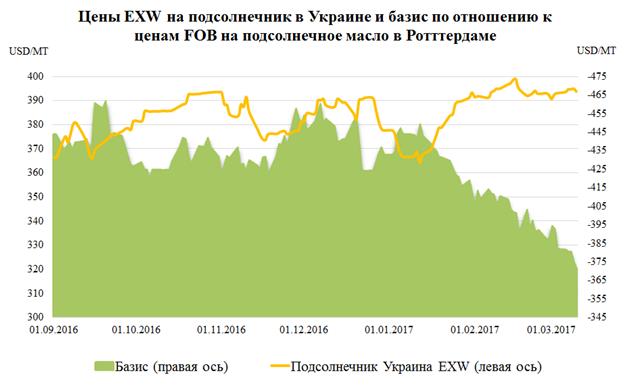 Прогноз цены на подсолнух в украине 2018