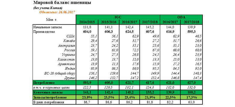 Мировой баланс пшеницы (без учета Китая)
