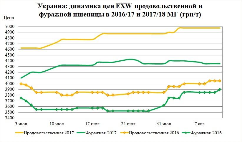 Украина: динамика цен EXW продовольственной и фуражный пшеницы в 2016/17 и 2017/18 МГ (грн/т)