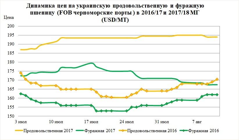 Динамика цен на украинскую продовольственную и фуражную пшеницу (FOB черноморские порты)