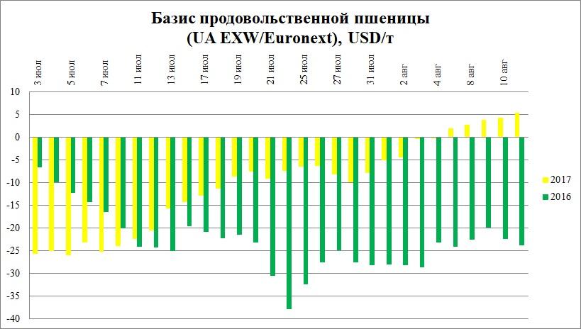 Базис продовольственной пшеницы (UA EXW/Euronext), USD/т