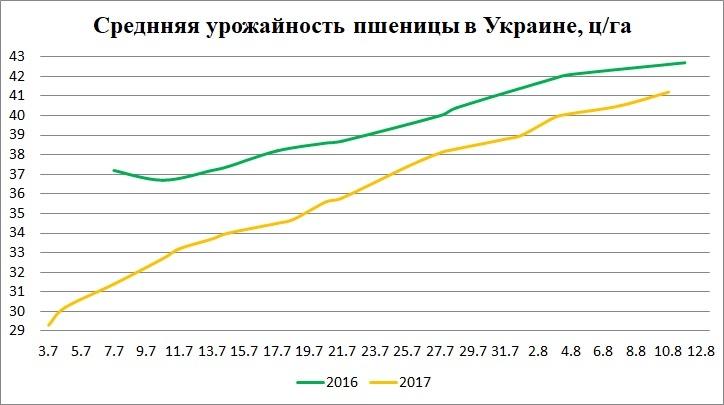 Средняя урожайность пшеницы в Украине, ц/га