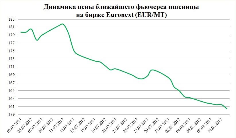 Динамика цены ближайшего фьючерса пшеницы на бирже Euronext (EUR/MT)