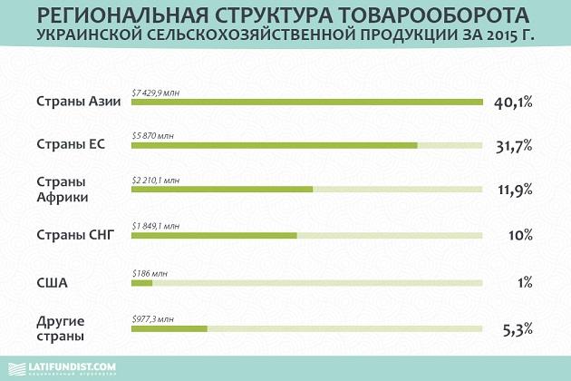ukrainian export