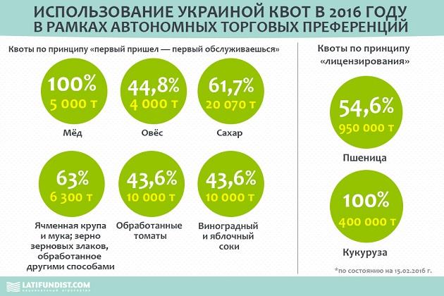 Ukrainian quotas