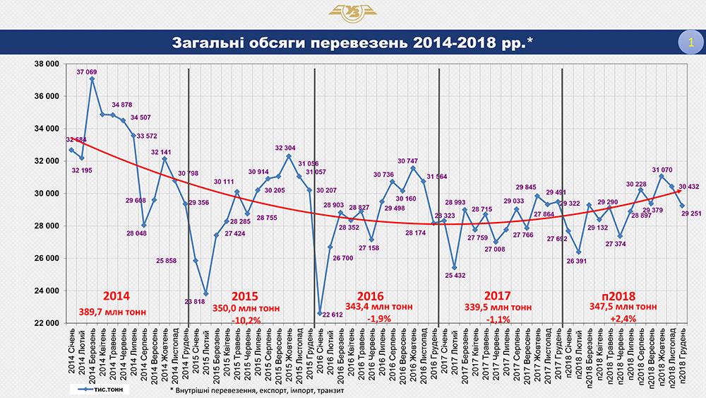 Рис.1. Общие объемы перевозок 2014-2018 гг.