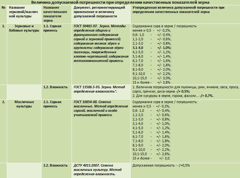 Таблица 2. Величина допускаемой погрешности при определении качественных показателей зерна.