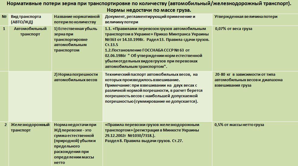 Таблица 1. Нормативные потери зерна при транспортировке по количеству (автомобильный/железнодорожный транспорт). Нормы недостачи по массе груза.
