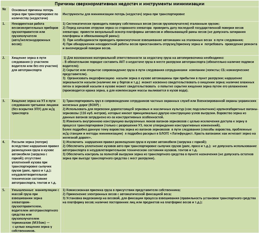 Таблица 1. Причины сверхнормативных недостач и инструменты минимизации