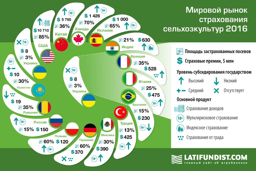 Мировой рынок страхования сельхозкультур 2016