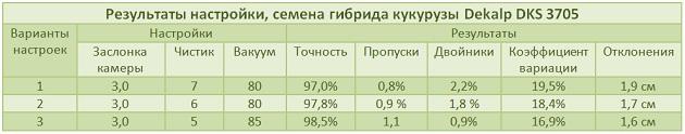 Результаты настройки, семена гибрида кукурузы Dekalp DKS 3705