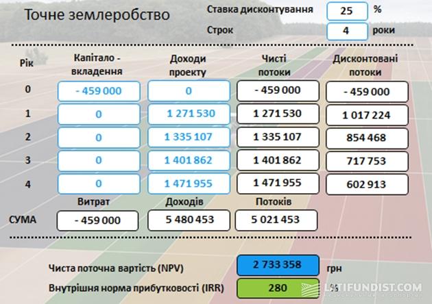 Таблица №1. Резюме финансовой модели расчета прибыльности вложений в технологию точного земледелия с использованием метода дисконтированных денежных потоков