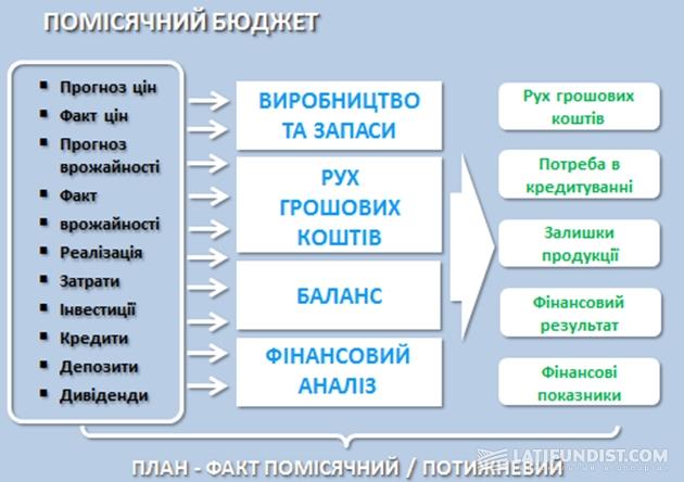 Таблица 2. Составляющие модели управленческого бюджета