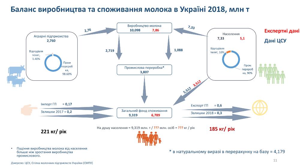 Баланс производства и потребления молока в Украине 2018, млн т