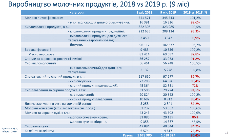 Производство молочных продуктов, 2018 vs 2019 (9 мес)