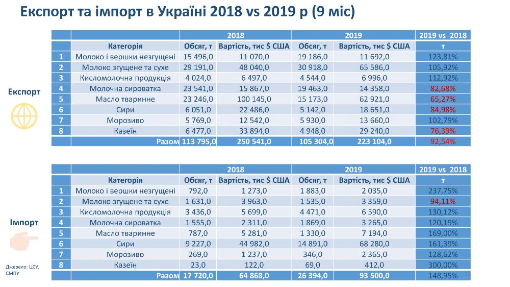 Экспорт и импорт в Украине 2018 vs 2019 (9 мес)