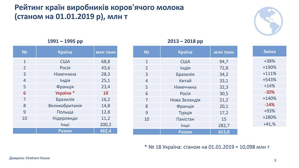Рейтинг стран производителей коровьего молока (по состоянию на 01.01.2019 г.), млн т