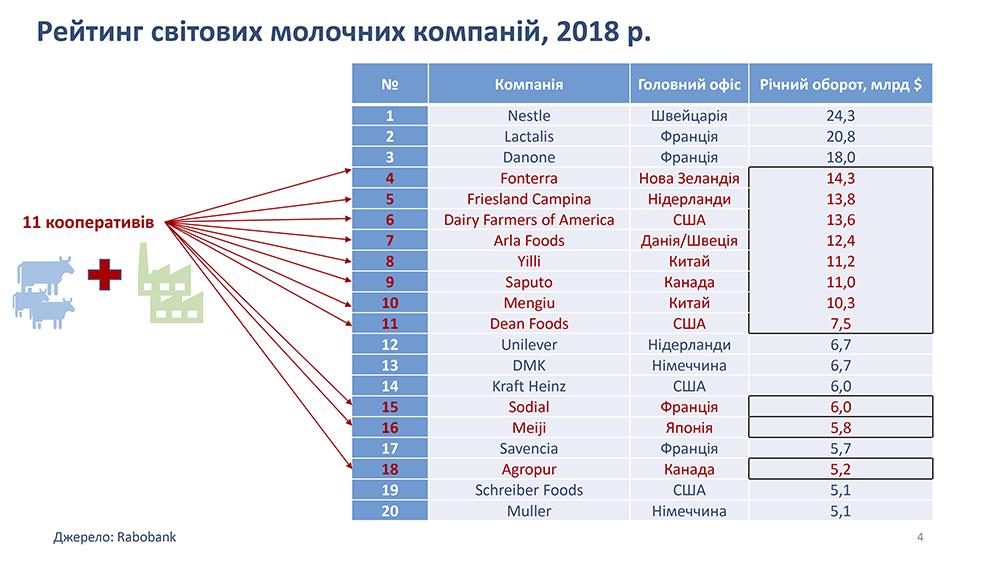 Рейтинг мировых молочных компаний, 2018 г