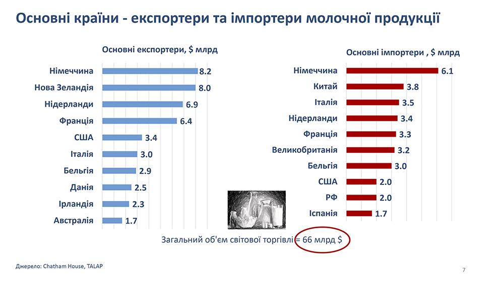 Основные страны экспортеры и импортеры молочной продукции