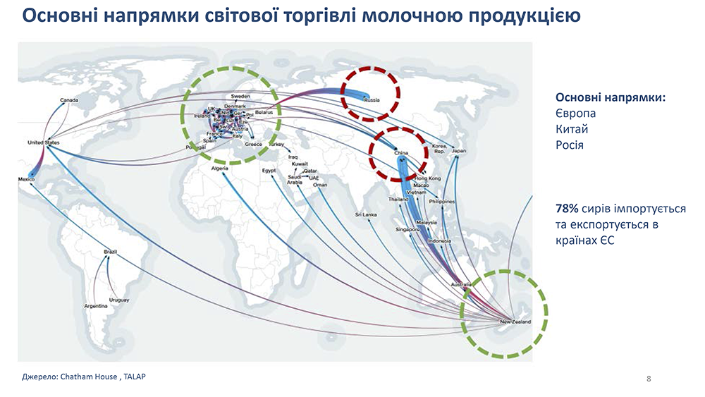 Основные направления мировой торговли молочной продукцией