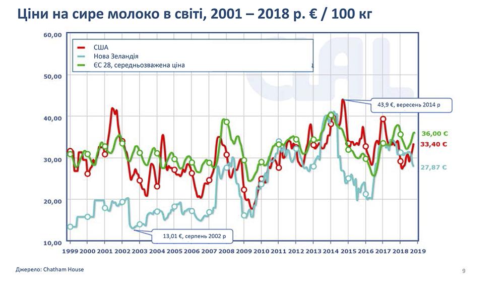 Цены на сырое молоко в мире, 2001-2018 гг €/100 кг
