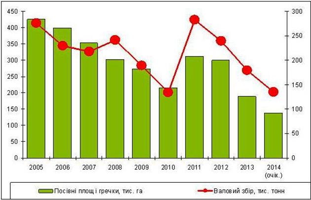 Динамика выращивания гречихи в Украине