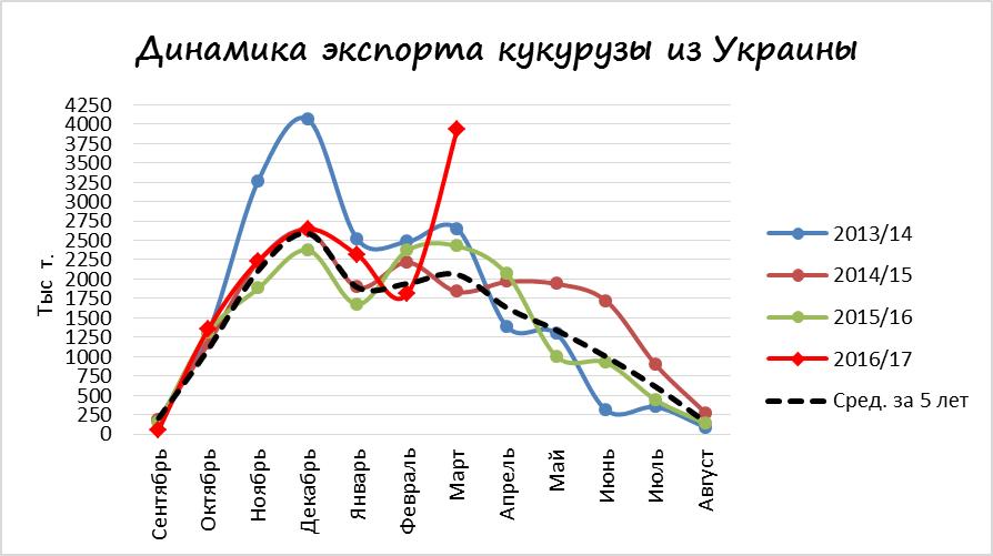 Динамика экспорта кукурузы из Украины