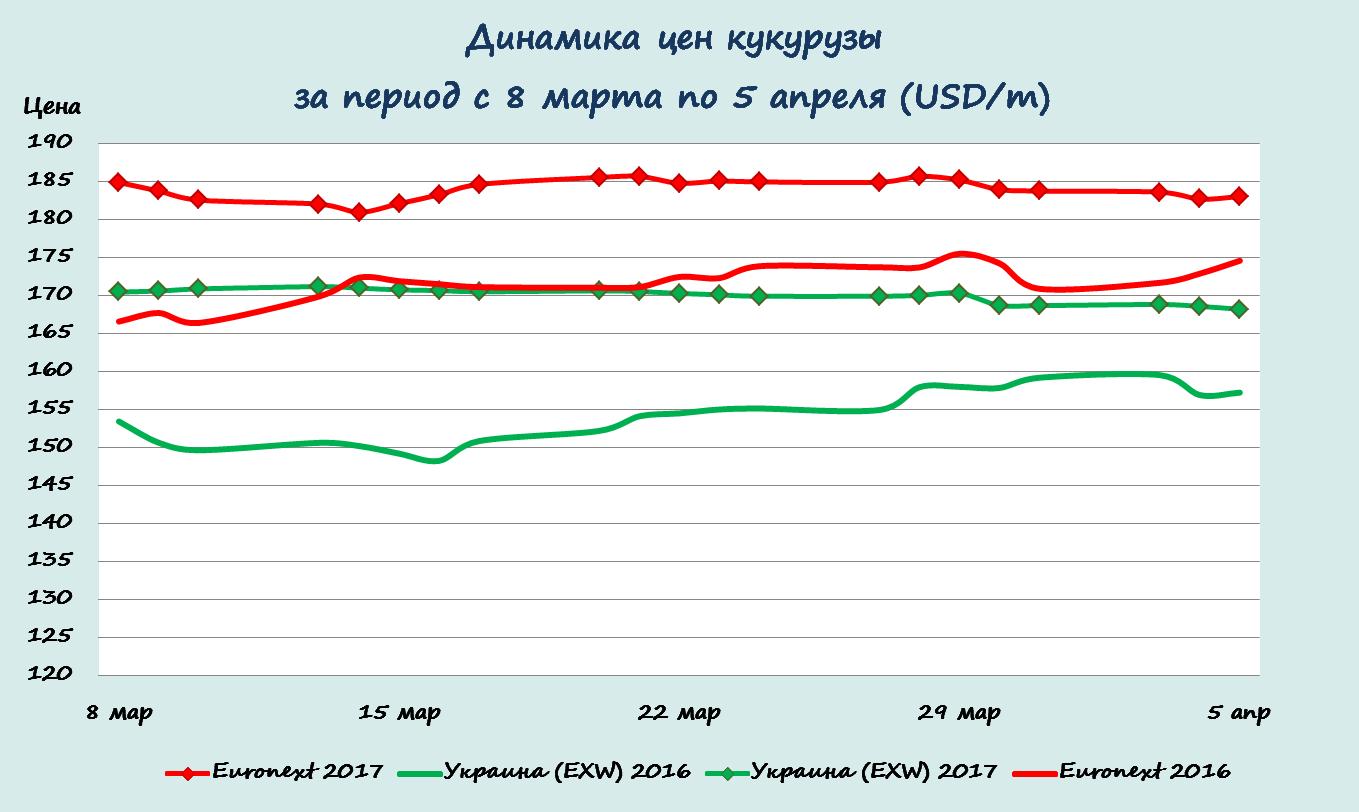 Динамика цен кукурузы в период с 8 марта по 5 апреля
