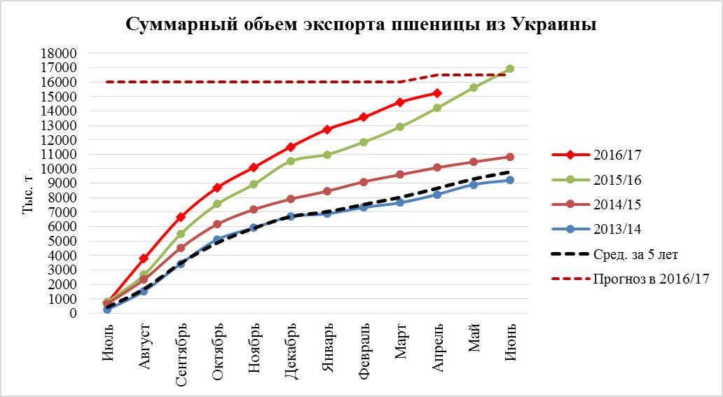 Суммарный объем экспорта пшеницы из Украины