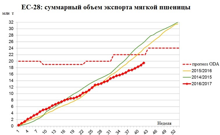 ЕС-28: суммарный объем экспорта мягкой пшеницы