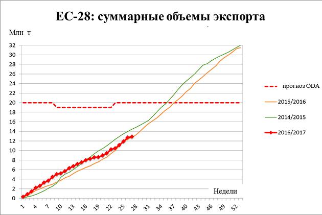 Прогноз факторов экспорта