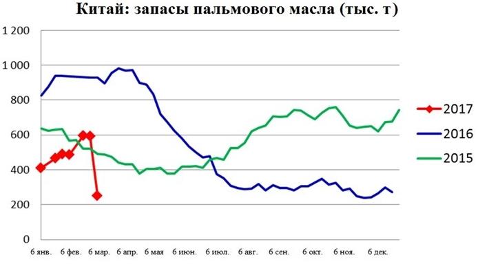 Китай: запасы пальмового масла (тыс. т)