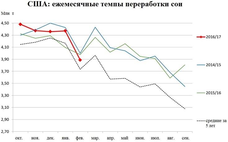 США: ежемесячные темпы переработки сои
